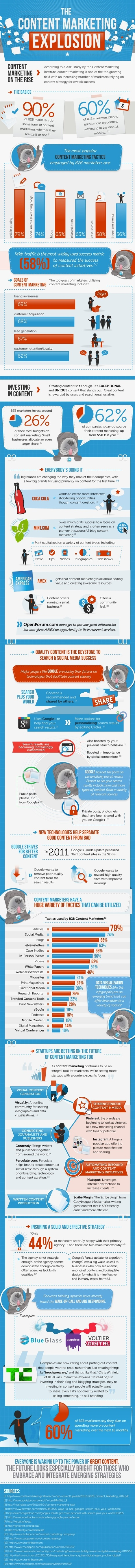 What You Need to Know About Content Marketing in 2012 [INFOGRAPHIC] | All Things Curation | Scoop.it