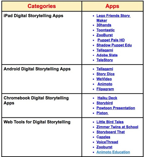 Our Top Digital Storytelling Tools and Apps of 2016 | Educational Technology and Mobile Lerarning | Scoop.it
