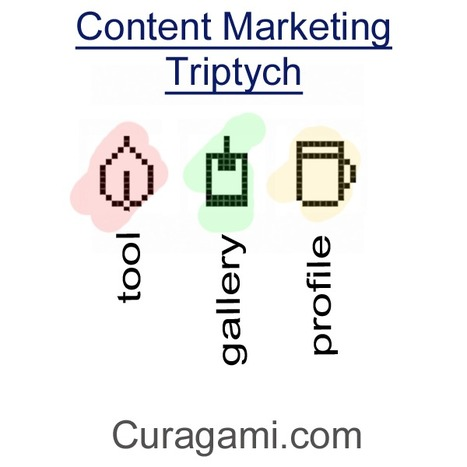 The Content Marketing Triptych + One | Collaborative Revolution | Scoop.it