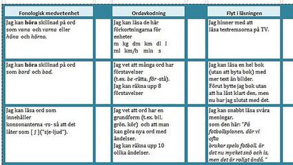 Läsutveckling på schemat   Skolbiblioteket och lärande   Scoop.it