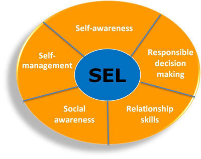 Teaching Social and Emotional Skills in Schools | Creating Environments to Nuture Social and Emotional Skills in Early Childhood | Scoop.it