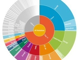 All the World's Greenhouse Gas Emissions in One Interactive Chart   Theme 3: Resources & the Environment   Scoop.it