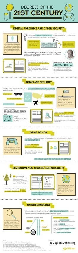 Las carreras del siglo XXI #infografia #infographic #education | TICs ... | education technology | Scoop.it