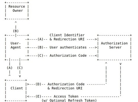 OpenID: understanding JWT and signed JWT usage