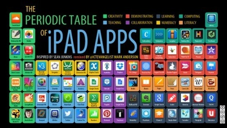 The periodic table of iPad Apps (the UK version) - Mark Anderson's Blog | iPad Recommended Educational App Lists | Scoop.it