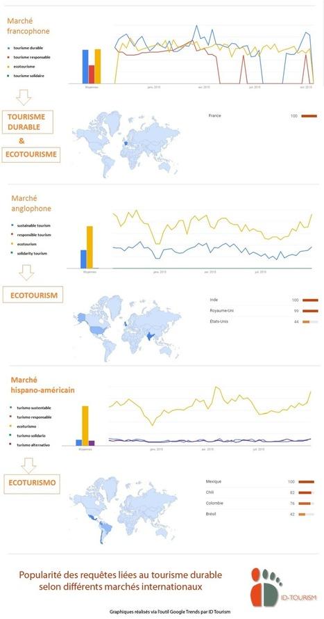 Tourisme durable, webmarketing & SEO: les bons mots clés pour attirer les bons clients! | Ecotourisme Landes de Gascogne | Scoop.it