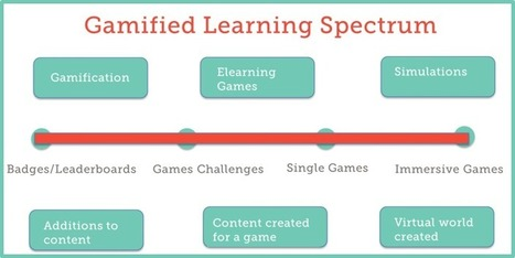How to be successful with elearning games | Mobile learning for students and teachers | Scoop.it