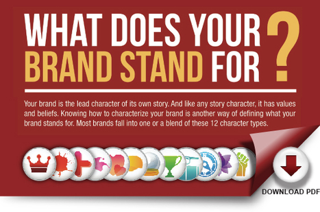 New Downloadable infogrphic on characterizing your brand persona. | UNcommonQuest! UNtraditional Marketing | Scoop.it