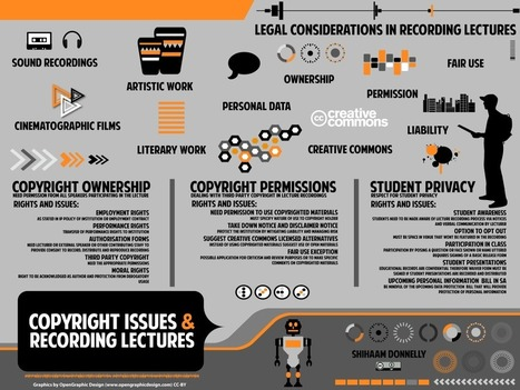 Les droits d'auteur et copyright en infographies | protectionoeuvre.com | Copywright vs Copywrong | Scoop.it