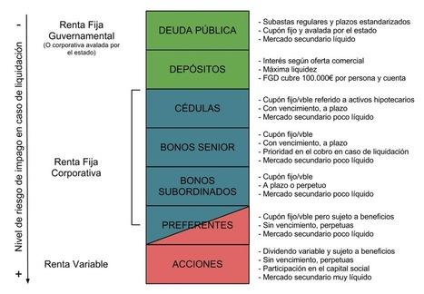 Cómo dejar quebrar (liquidar) a los bancos y no morir en elintento   Economía para el siglo XXI   Scoop.it