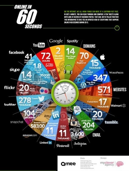 Twitter / SocialOgilvy: What happens online in 60 ... | Leadership and Learning | Scoop.it
