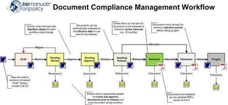 policies procedure software document control software