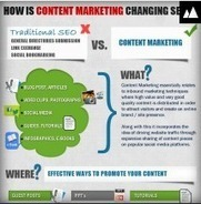 Is Content Marketing changing SEO? | Copywriting | Scoop.it
