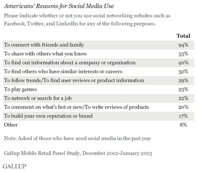 Americans Say Social Media Have Little Sway on Purchases | Digital Transformation | Scoop.it