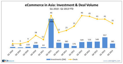 Asian eCommerce Report | China Travel News | Scoop.it