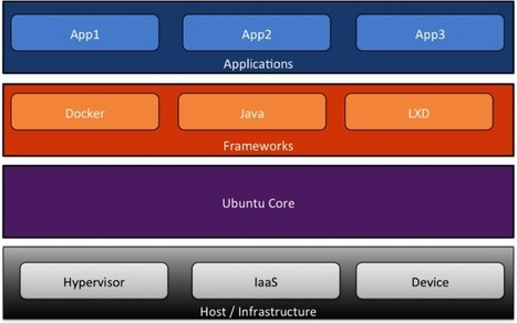 ​Ubuntu Core 16: Linux for a secure Internet of Things | ZDNet | Arduino, Netduino, Rasperry Pi! | Scoop.it