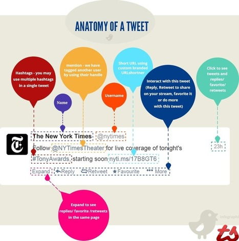 The Anatomy Of A Tweet [INFOGRAPHIC] - AllTwitter | Social Media (network, technology, blog, community, virtual reality, etc...) | Scoop.it