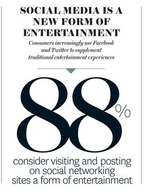 Music, Film, TV: How social media changed the entertainment experience - Brian Solis | Social Media (network, technology, blog, community, virtual reality, etc...) | Scoop.it