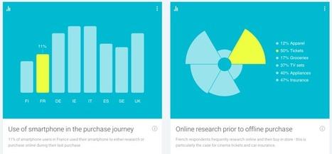 Google lance son Baromètre du Consommateur Connecté | Digital marketing | Scoop.it