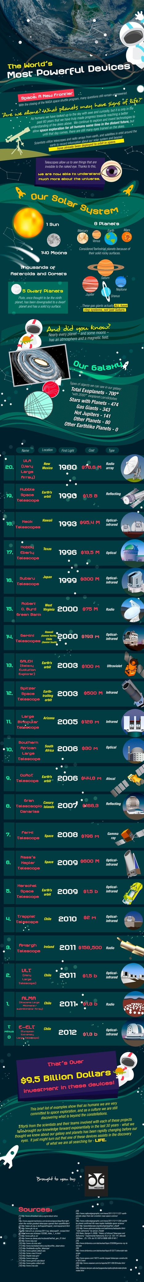 Mezzmer Blog » The World's Most Powerful Telescopes | Infographics ideas for Education | Scoop.it