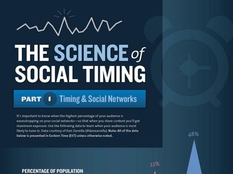Le meilleur timing pour poster sur Twitter et Facebook | Animer une communauté Twitter | Scoop.it