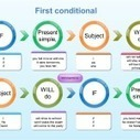 First conditional – grammar explanation for learners of English | Teaching and Learning | Scoop.it