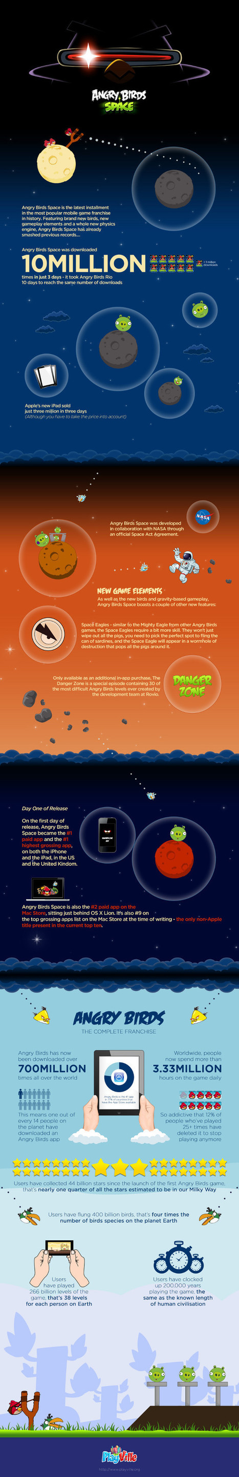 Most Download Game: Angry Birds vs Angry Birds Space | Infographics | All Games | Scoop.it