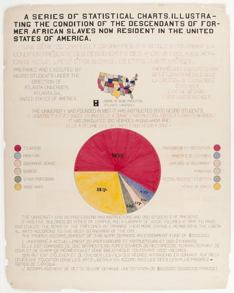 Les infographies de W. E. B. Du Bois sur les Noirs américains pour l'expo de 1900 - La boite verte | I+D Comunicación & Network Thinking | Scoop.it