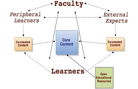elearnspace › The future of higher education and other imponderables | Diseñando la educación del futuro | Scoop.it