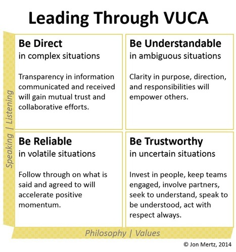 VUCA Times Call for DURT Leaders | Leading Choices | Scoop.it