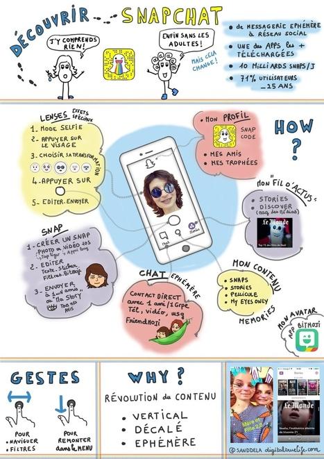 #SNAPCHAT en 1 dessin ou presque ! #socialmedia - Mère et fille 2.0 | La révolution numérique - Digital Revolution | Scoop.it
