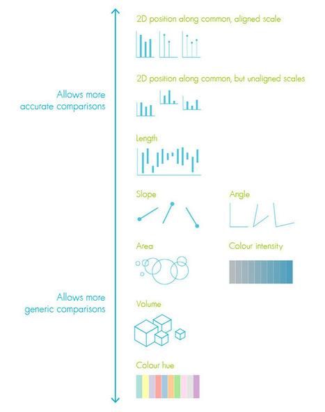 The science behind data visualisation I #dataviz #SNA   e-Xploration   Scoop.it