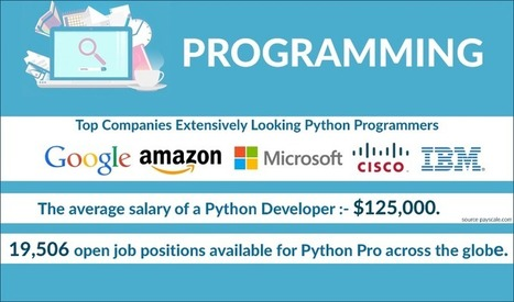 Python Interview Questions And Answers For Coding |Python Data Science Interview Questions For Advance Developers | Python-es | Scoop.it