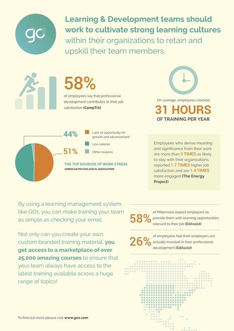 Are You Cultivating a Learning Culture in Your Workplace? Infographic - e-Learning Infographics | Learning Organizations | Scoop.it