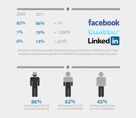 Twitter Grows, LinkedIn Stagnates, and Facebook Still Wears the Crown: A Social Networking Infographic | visualizing social media | Scoop.it