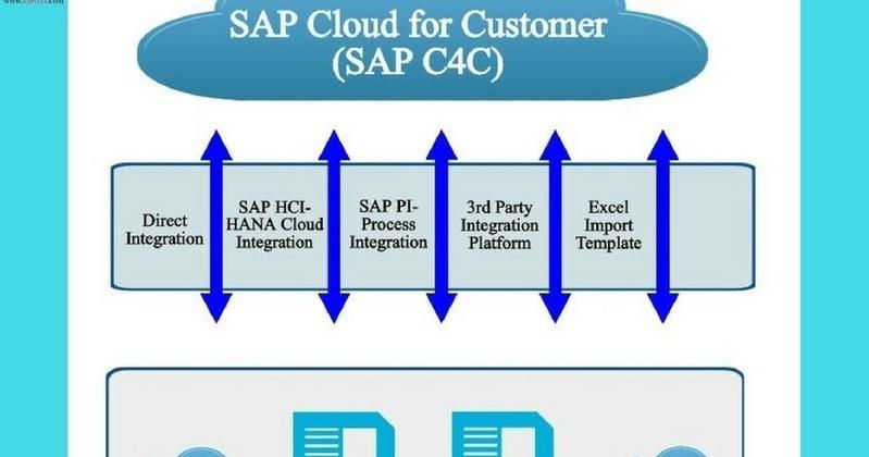 SAP C4C Fuctional Online Tutorial: Principles f