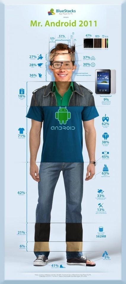 M. Androïd : qui est l'utilisateur type d'Androïd ? | Les infographies ! | Scoop.it
