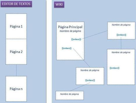 Concepto de Wiki. Explicación sencilla. | educacion-y-ntic | Scoop.it
