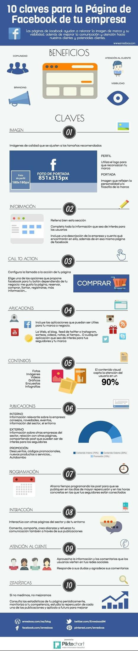 10 claves para la Página de Facebook de tu empresa | SocialMedia | Scoop.it