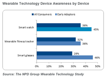 Fitbit shipped the most activity trackers in 2013 | UX-UI-Wearable-Tech for Enhanced Human | Scoop.it