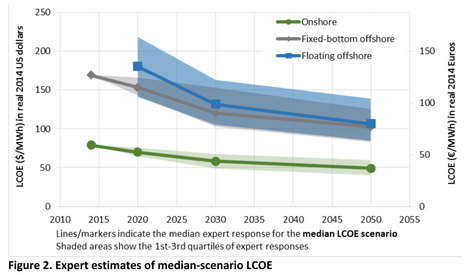 Think Wind Power Is Cheap Now? Wait Until 2030 | Sustainable Technologies | Scoop.it