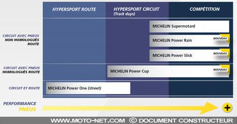 Michelin présente ses nouveaux pneus moto hypersport - Moto-Net | pneus moins cher | Scoop.it