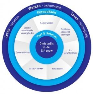 21st Century Skills; onderwijs in de 21e eeuw | Kosmisch concreet | Scoop.it