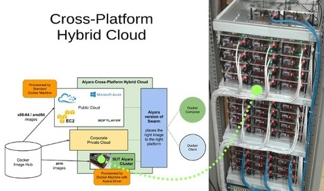 Hybrid Cloud with Cubietruck | ARM Turkey - Arm Board, Linux, Banana Pi, Raspberry Pi | Scoop.it