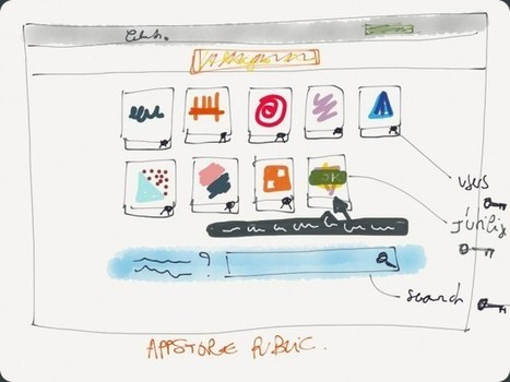 Post-mortem – naissance, vie et mort de ma startup | Guilhem Bertholet | Value Driven Development | Scoop.it