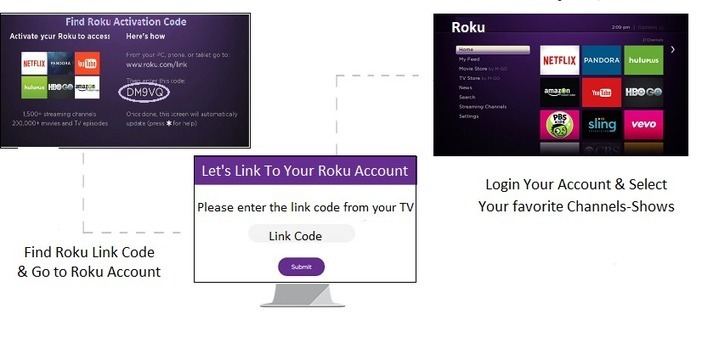 What Issue Does Roku Users Come Across When Lin