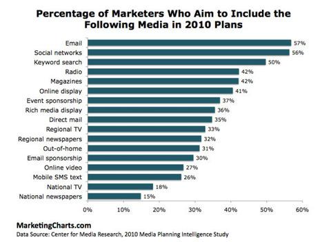 Do Marketers Prefer Social Media or Email Marketing? | Jeffbullas's Blog | DV8 Digital Marketing Tips and Insight | Scoop.it