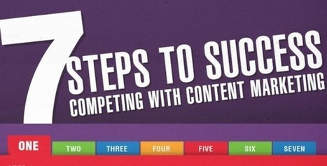 Competing With Content Marketing: 7 Steps to Success [Infographic] | Beyond Marketing | Scoop.it