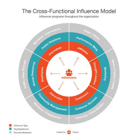 Les mythes les plus dangereux autour du Marketing d'Influence | SocialMedia & Social Networking | Scoop.it