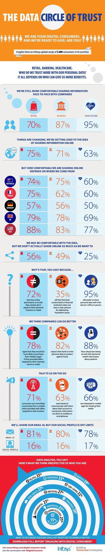 Who Do Digital Consumers Trust With Their Personal Data? [Infographic] | Social Media e Innovación Tecnológica | Scoop.it